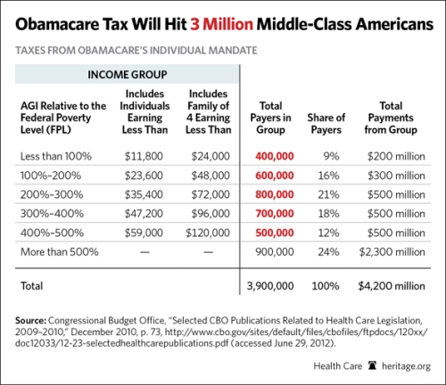 Obamacare-middleclasscost