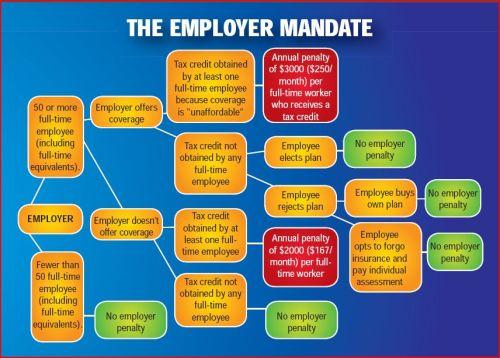 Obamacare Employer Mandate