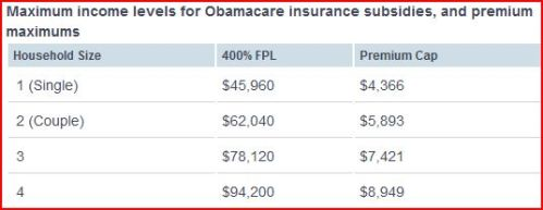 maximum incomes for Obamacare subsidies